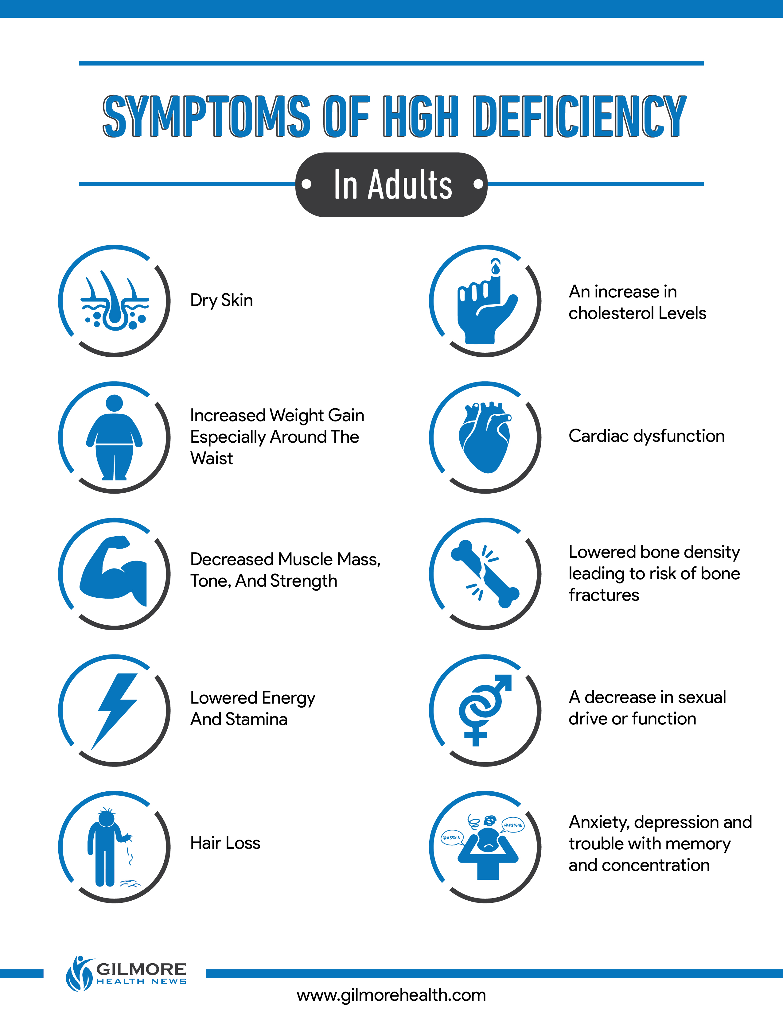 HGH Deficiency Symptoms In-adults Infographic