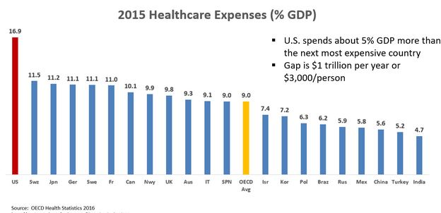 Rising Health Care Cost In The USA