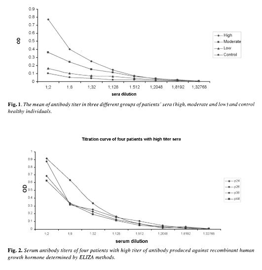 HGH Antibodies Titration Curves